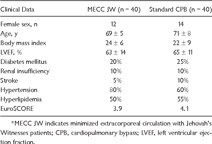 Totally Minimized Extracorporeal Circulation An Important Benefit