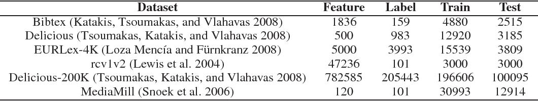 Figure 1 for Leveraging Distributional Semantics for Multi-Label Learning