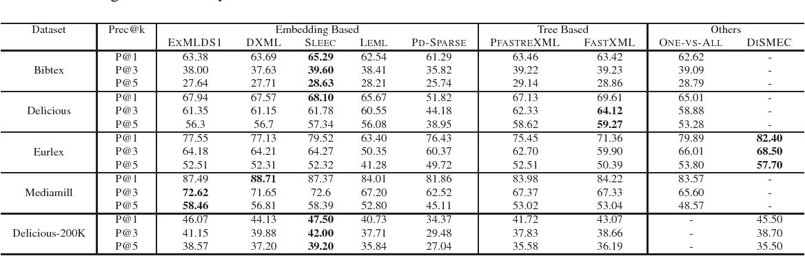 Figure 3 for Leveraging Distributional Semantics for Multi-Label Learning