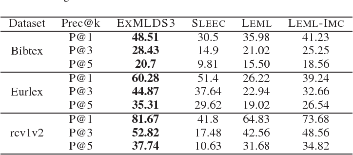 Figure 4 for Leveraging Distributional Semantics for Multi-Label Learning