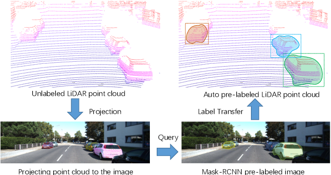 Figure 3 for LATTE: Accelerating LiDAR Point Cloud Annotation via Sensor Fusion, One-Click Annotation, and Tracking