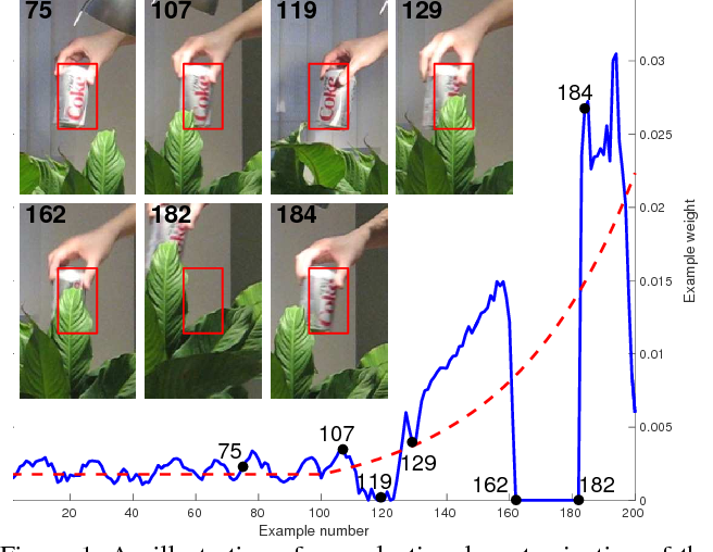 Figure 1 for Adaptive Decontamination of the Training Set: A Unified Formulation for Discriminative Visual Tracking