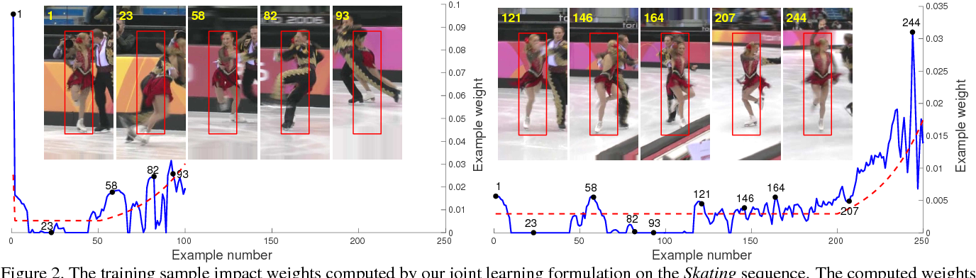 Figure 3 for Adaptive Decontamination of the Training Set: A Unified Formulation for Discriminative Visual Tracking
