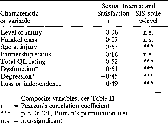 Sexual interest and satisfaction scale