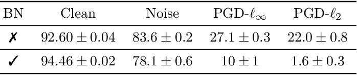Figure 2 for Batch Normalization is a Cause of Adversarial Vulnerability