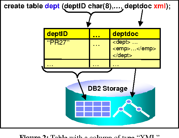 Native xml support in db2 universal database semantic scholar figure 2 ccuart Image collections