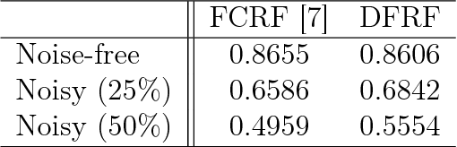Figure 2 for A deep-structured fully-connected random field model for structured inference
