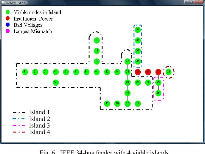 Island identification in customer-driven micro-grids - Semantic Scholar