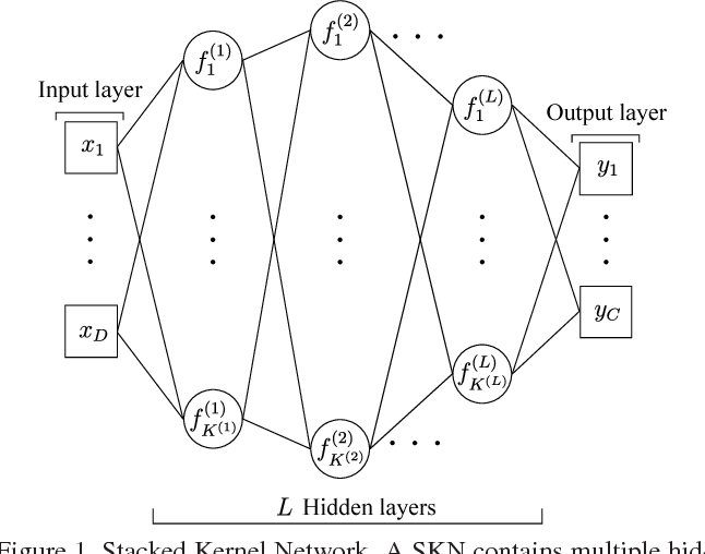 Figure 1 for Stacked Kernel Network