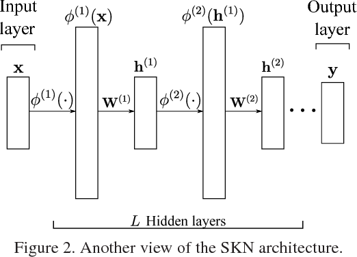 Figure 3 for Stacked Kernel Network