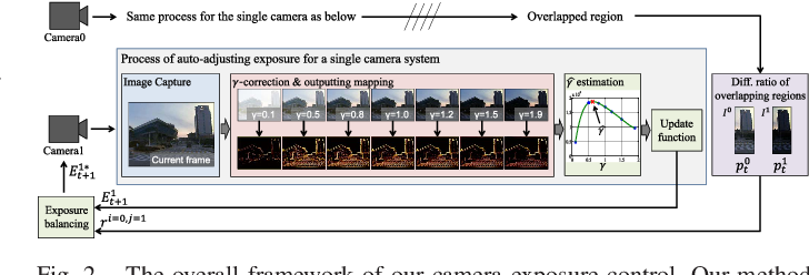 Figure 2 for Gradient-based Camera Exposure Control for Outdoor Mobile Platforms