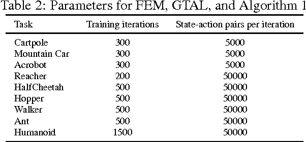 Figure 3 for Generative Adversarial Imitation Learning