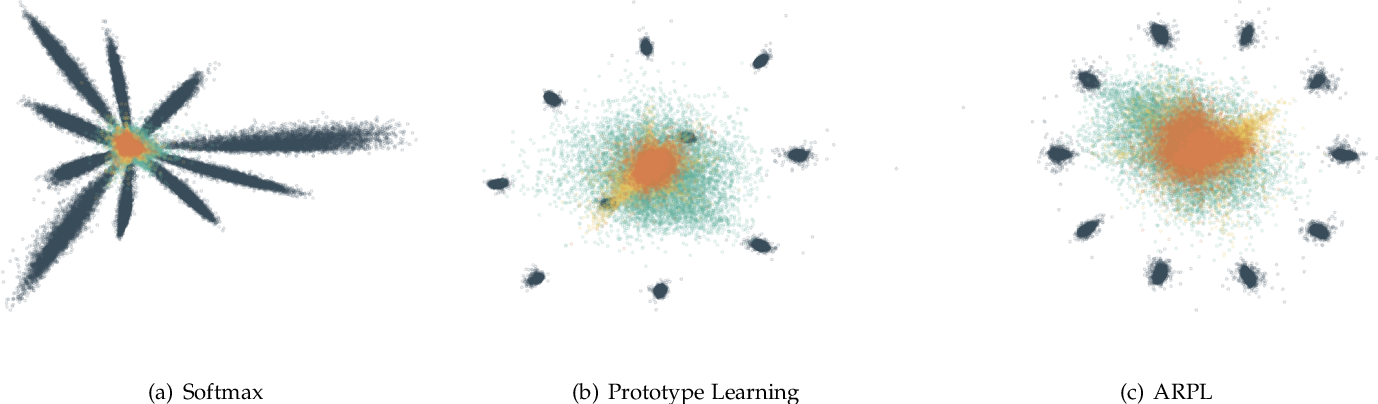 Figure 1 for Adversarial Reciprocal Points Learning for Open Set Recognition