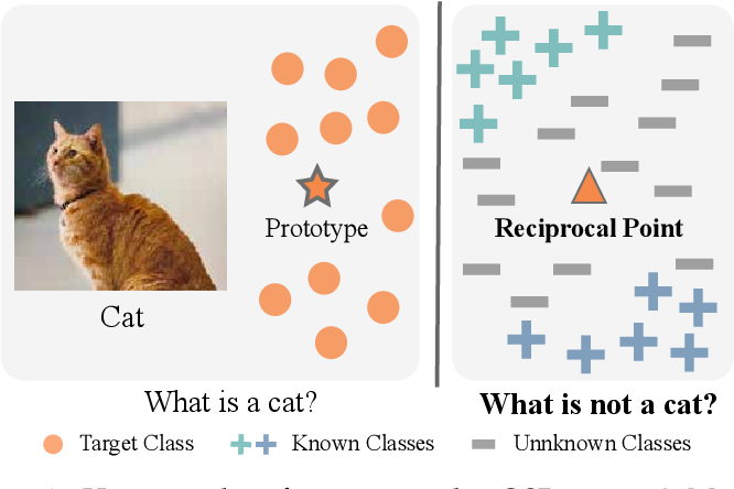 Figure 3 for Adversarial Reciprocal Points Learning for Open Set Recognition