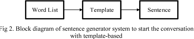 Sentence generator system for humanoid robot interaction semantic figure 2 ccuart Image collections