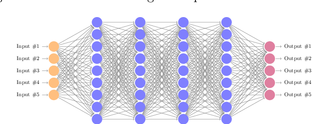 Figure 1 for An Abstraction-Based Framework for Neural Network Verification