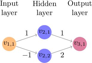 Figure 2 for An Abstraction-Based Framework for Neural Network Verification