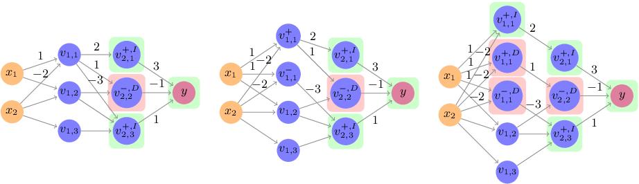 Figure 3 for An Abstraction-Based Framework for Neural Network Verification