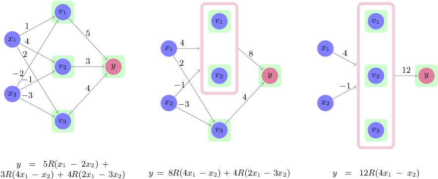 Figure 4 for An Abstraction-Based Framework for Neural Network Verification