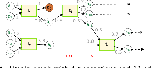 Figure 1 for ChainNet: Learning on Blockchain Graphs with Topological Features