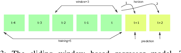 Figure 3 for ChainNet: Learning on Blockchain Graphs with Topological Features