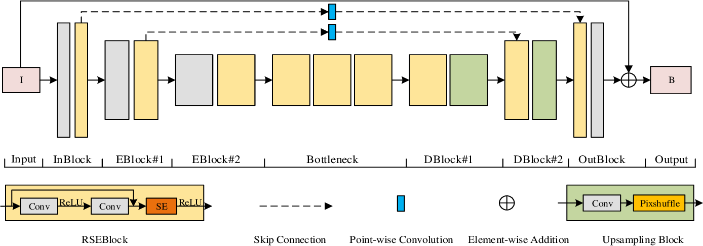 Figure 3 for Residual Squeeze-and-Excitation Network for Fast Image Deraining