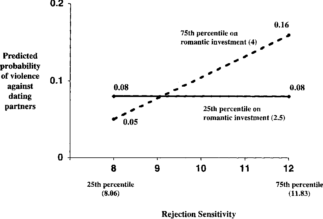 Figure 2 from Rejection sensitivity and male violence in