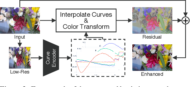 Figure 3 for StarEnhancer: Learning Real-Time and Style-Aware Image Enhancement