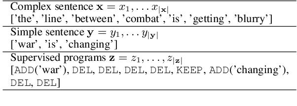 Figure 3 for EditNTS: An Neural Programmer-Interpreter Model for Sentence Simplification through Explicit Editing