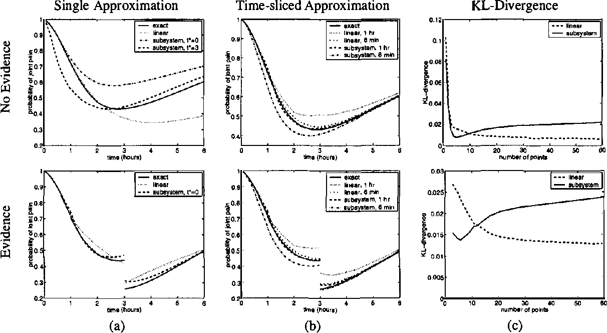 Figure 2 for Continuous Time Bayesian Networks
