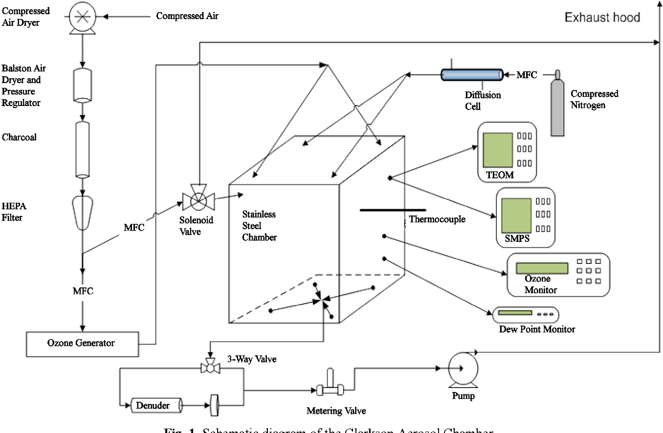 Figure 1 From A Chamber Study Of Secondary Organic Aerosol Soa Air Dryer Schematic Diagram The Clarkson