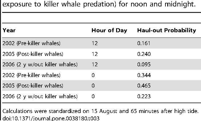 Table 3 From Haul Out Behavior Of Harbor Seals Phoca Vitulina In