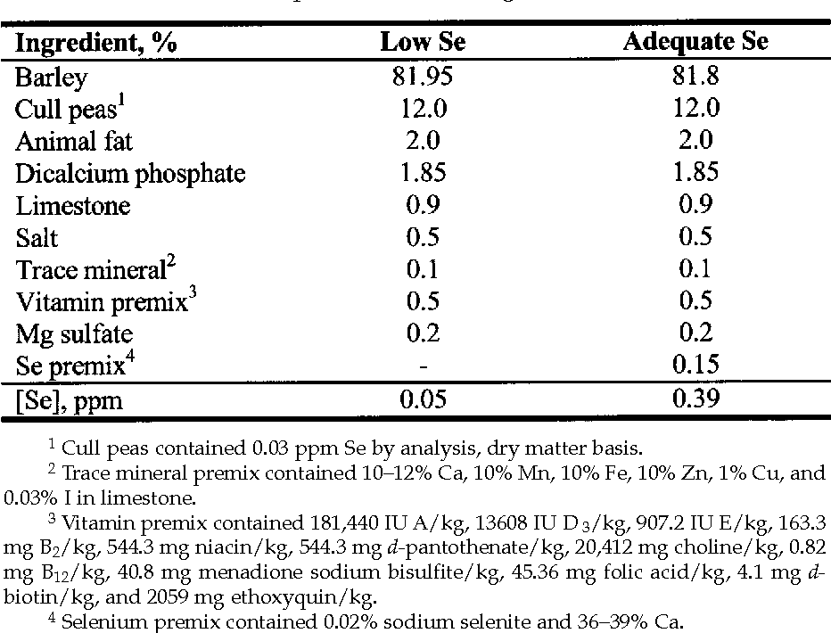 Table 1 Ingredient Composition of Gestation Diets That Contained Low or Adequate Se for the Pregnant Sow