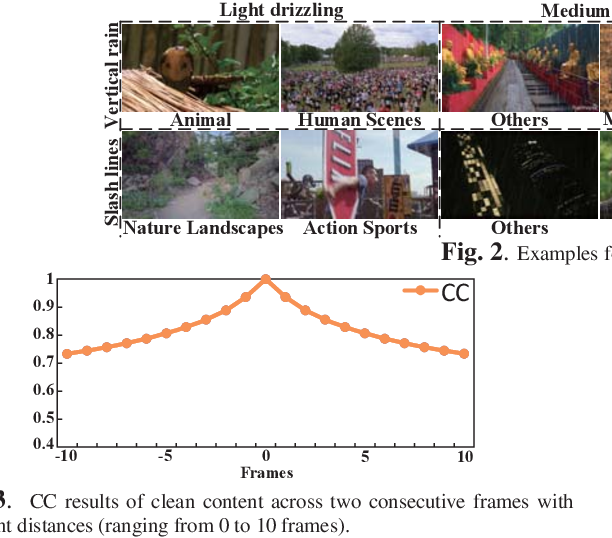 Figure 3 for Removing Rain in Videos: A Large-scale Database and A Two-stream ConvLSTM Approach