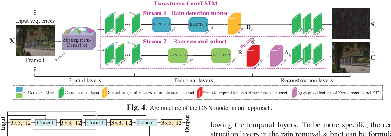 Figure 4 for Removing Rain in Videos: A Large-scale Database and A Two-stream ConvLSTM Approach