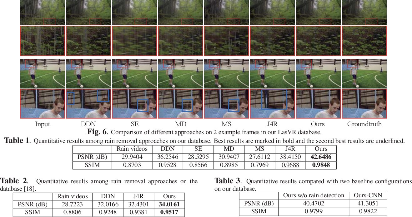 Figure 2 for Removing Rain in Videos: A Large-scale Database and A Two-stream ConvLSTM Approach