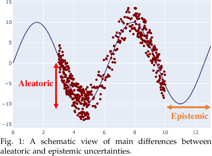Figure 1 for A Review of Uncertainty Quantification in Deep Learning: Techniques, Applications and Challenges