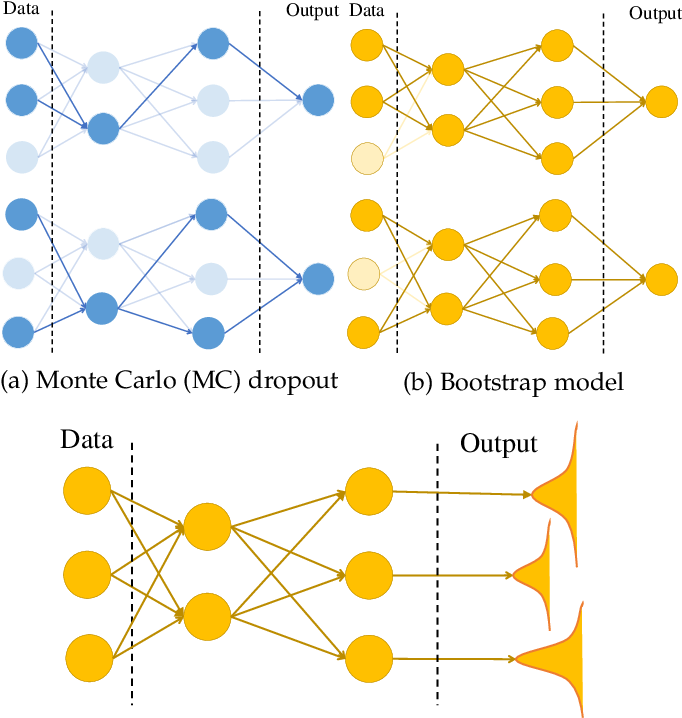 Figure 2 for A Review of Uncertainty Quantification in Deep Learning: Techniques, Applications and Challenges