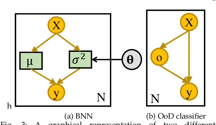 Figure 3 for A Review of Uncertainty Quantification in Deep Learning: Techniques, Applications and Challenges