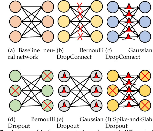 Figure 4 for A Review of Uncertainty Quantification in Deep Learning: Techniques, Applications and Challenges