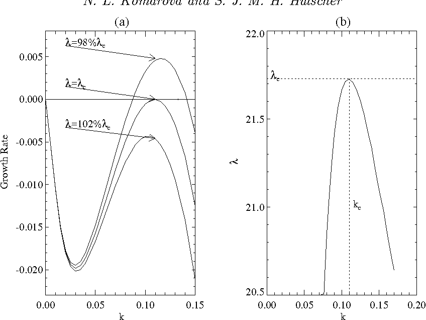 Figure 6 From Linear Instability Mechanisms For Sand Wave Formation