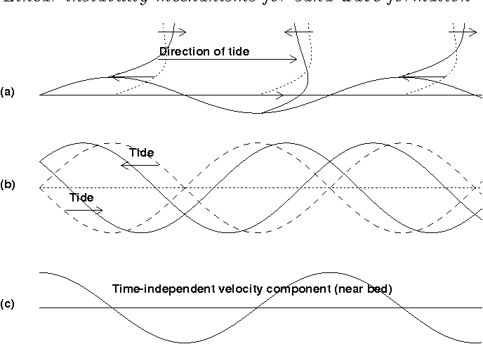 Figure 11 From Linear Instability Mechanisms For Sand Wave Formation