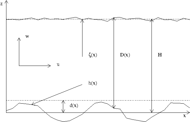 Table 1 From Linear Instability Mechanisms For Sand Wave Formation