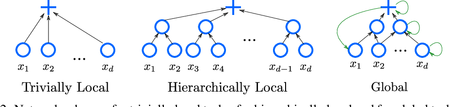 Figure 2 for Hierarchically Local Tasks and Deep Convolutional Networks