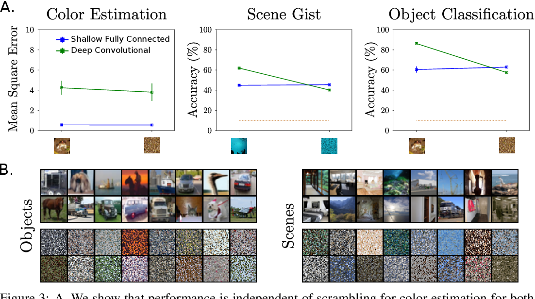 Figure 3 for Hierarchically Local Tasks and Deep Convolutional Networks