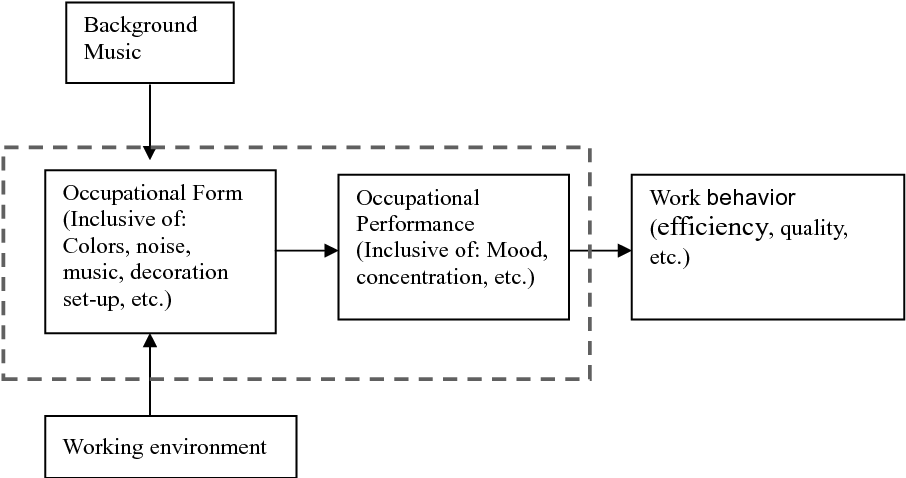 Figure 1 from Correlation between work concentration level and