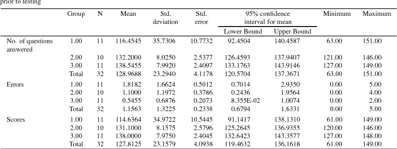 Table 1 from Correlation between work concentration level and