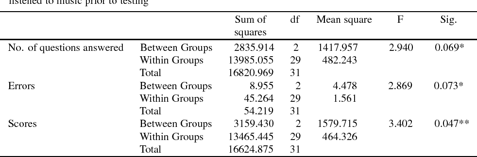 Table 2 from Correlation between work concentration level and