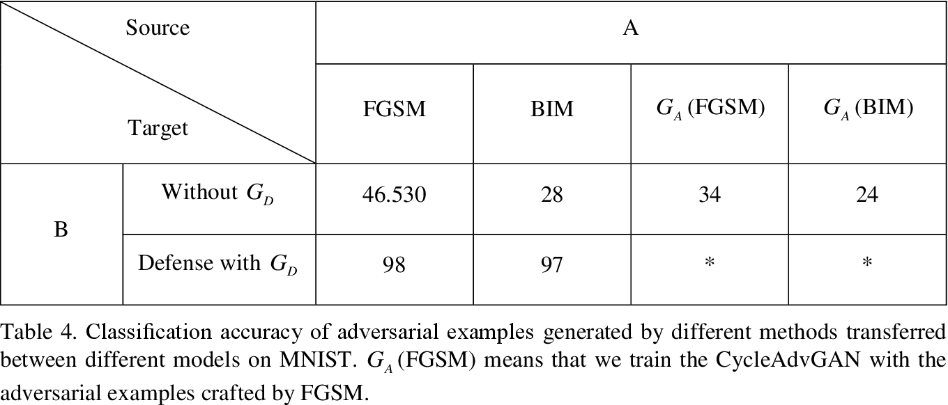 Figure 3 for Cycle-Consistent Adversarial GAN: the integration of adversarial attack and defense