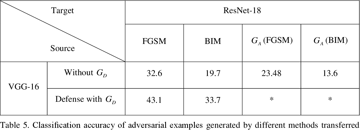 Figure 4 for Cycle-Consistent Adversarial GAN: the integration of adversarial attack and defense